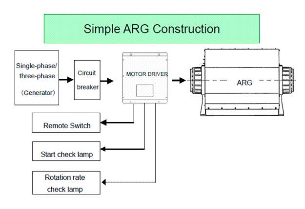 ARG Diagram