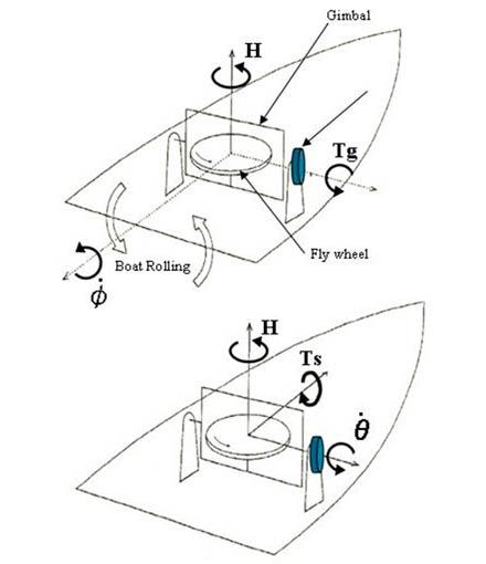 Gyro Stabilizers
